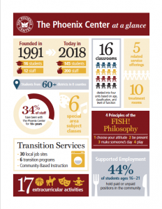 Phoenix Center by the Numbers // Graphics Courtesy of Marc Restaino